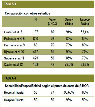 resultados gonadotropina corionica subunidad beta cuantitativa